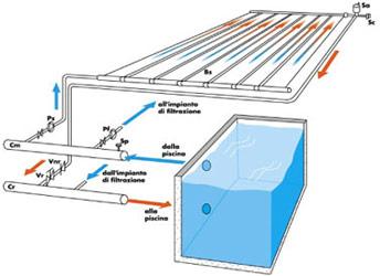 Pannelli solari piscina - Pannelli solari per piscina ...