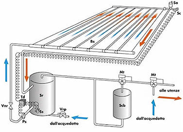 cullwater.it - pannelli solari piscina